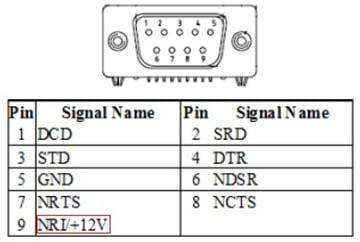 rs232 port details